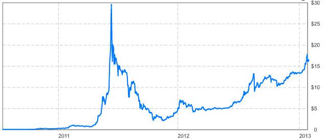 Valor de uma Bitcoin em Dólares